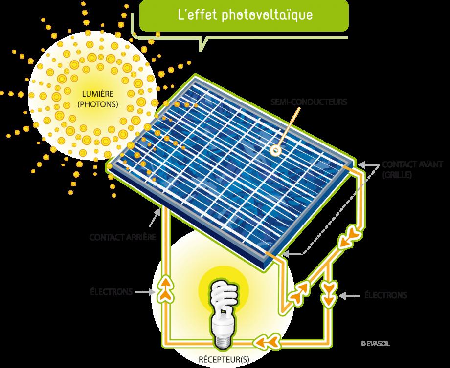 comment fonctionne les panneau solaire